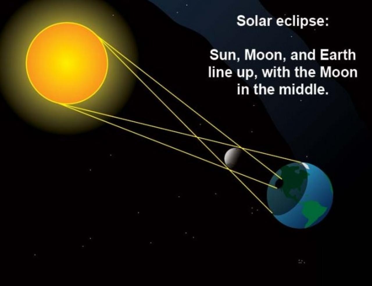 Solar For America >> diagrama-eclipse-solar-620x476.jpg | tecno.americaeconomia.com | AETecno - AméricaEconomía