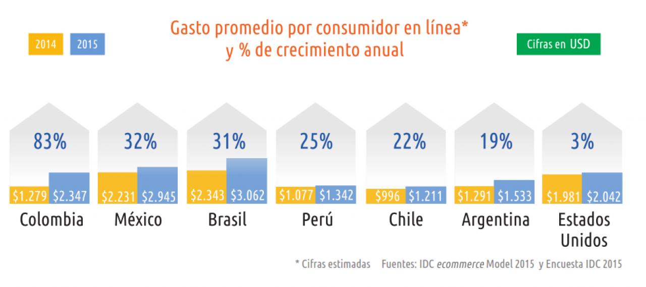 94a582e2 ... tasa de crecimiento (83%), seguido por México y Brasil con alrededor de  30%, Perú (25%), Chile (22%) y Argentina (19%), mientras que el usuario  promedio ...